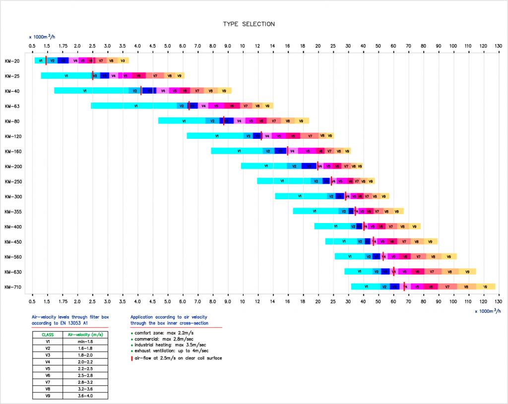 KM-selection_chart